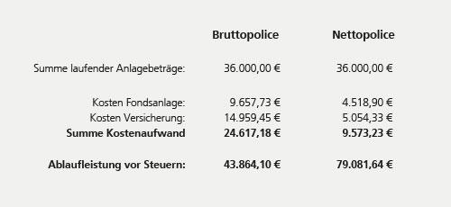 Nettopolicen Service-in-Finance-Brutto-Netto-Vergleich